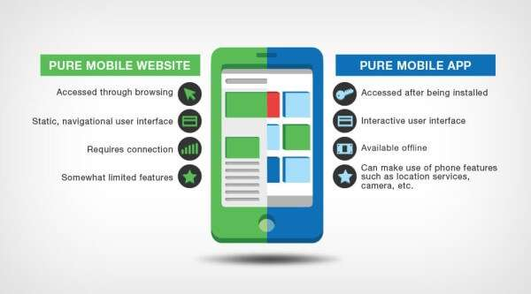 Mobile-App-vs-Mobile-Website-speed