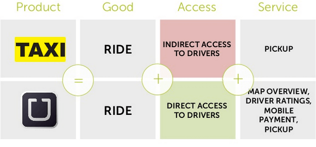 Uber vs Taxi Pros & Cons