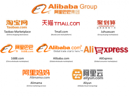 how does alibaba business model make money