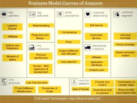 amazon com e bussiness model Buy model business letters, emails and other business documents 7 by shirley taylor (isbn: 9780273751939) from amazon's book store everyday low prices and free delivery on eligible orders.
