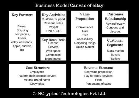 eBay Business Model Canvas