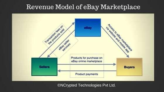 eBay revenue model