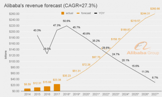 Alibaba revenue forrecast