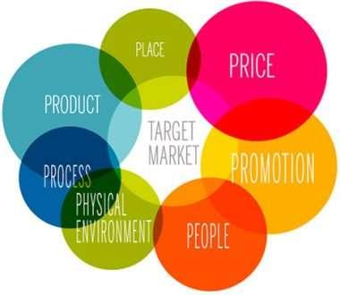 Alibaba marketing mix