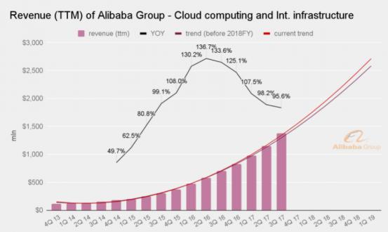 revenue source- cloud computing