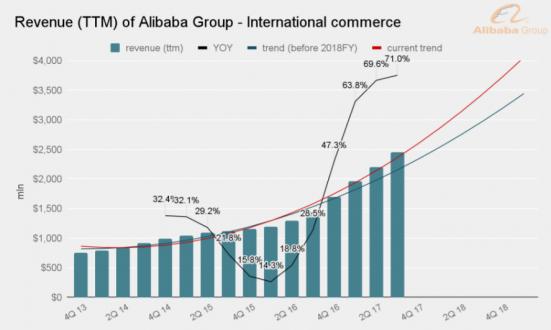 revenue source-international commerce